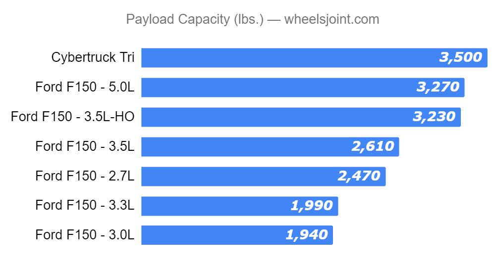 Tesla Cybertruck vs 2020 Ford F-150 (all models) comparison