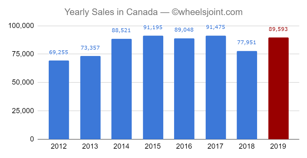 ram pickup truck sales jump 15 percent in 2019 in canada
